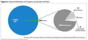 Congress Diversity
