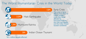 Comparison of the Worst Humanitarian Crises In the World Today